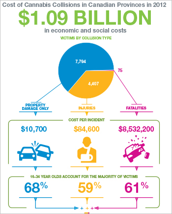 Cost of Cannabis Collisions in Canadian Provinces in 2012  [infographic]