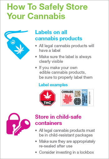 How to Safely Store Your Cannabis [infographic]