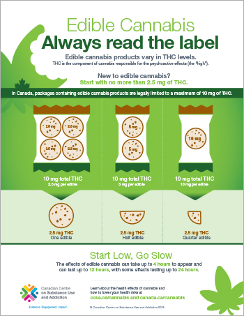 Edible Cannabis: Always Read the Label [infographic]