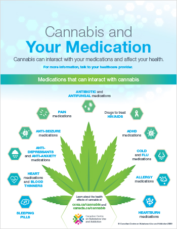 Cannabis and Your Medications [Infographic]
